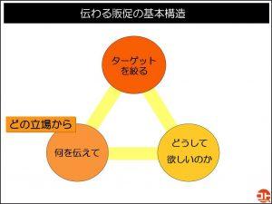 売れる販促物の基本構造