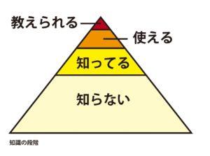 知識の段階